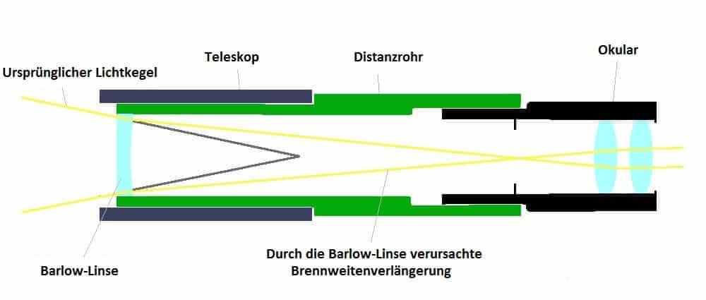 Barlow Lense Wirkungsweise