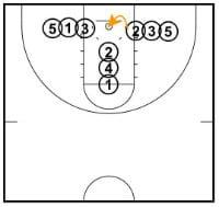 Basketball lernen – 13 Übungen, Spiele und Tricks / Für